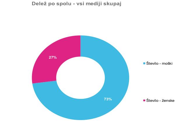 zenske_mediji