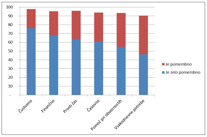 Vir: Kanjuo Mrčela idr. 2015. Uporabljeni podatki Humer in drugi 2015.