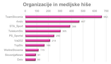 organizacije_medijske_hise