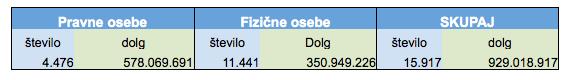 Tabela prikazuje stanje na dan 25. marec 2013 (vir: DURS)