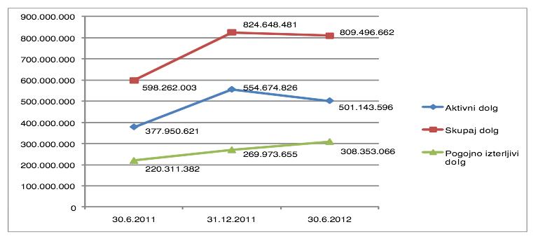 Gibanje davčnega dolga dolžnikov (vir: DURS)