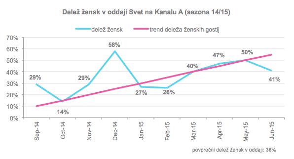 Svet_statistika