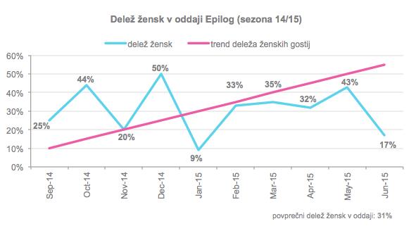 epilog_statistika