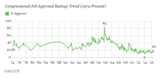 Vir: Gallup.