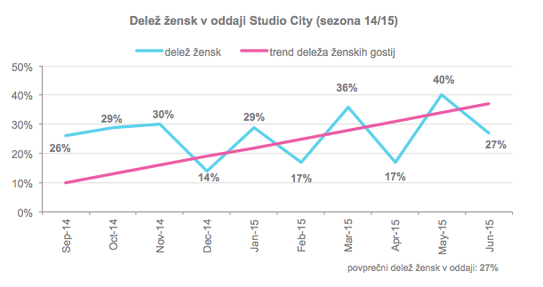 studiocity_statistika