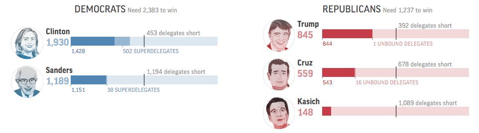 (Vir: AP delegate Tracker)